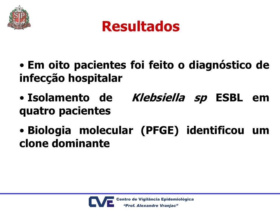 Em oito pacientes foi feito o diagnóstico de infecção hospitalar Isolamento de Klebsiella sp ESBL em quatro pacientes Biologia molecular (PFGE) identi