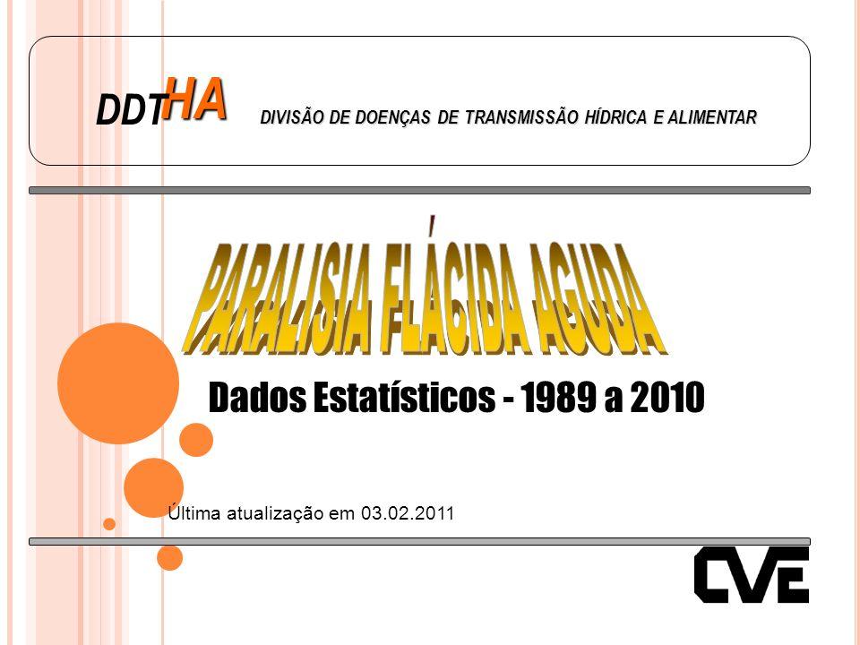 HA DDT DIVISÃO DE DOENÇAS DE TRANSMISSÃO HÍDRICA E ALIMENTAR Dados Estatísticos - 1989 a 2010 Última atualização em 03.02.2011