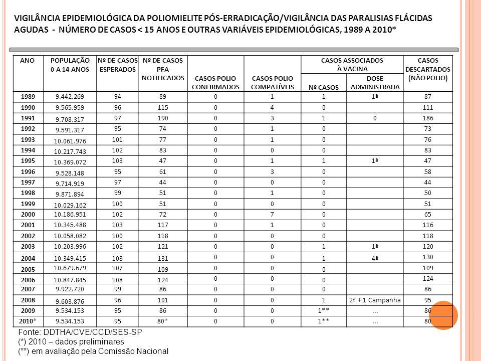 ANO POPULAÇÃO 0 A 14 ANOS Nº DE CASOS ESPERADOS Nº DE CASOS PFA NOTIFICADOS CASOS POLIO CONFIRMADOS CASOS POLIO COMPATÍVEIS CASOS ASSOCIADOS À VACINA CASOS DESCARTADOS (NÃO POLIO) Nº CASOS DOSE ADMINISTRADA 19899.442.26994890111ª87 19909.565.95996115040 111 1991 9.708.317 971900310186 1992 9.591.317 9574010 73 1993 10.061.976 10177010 76 1994 10.217.743 10283000 1995 10.369.072 103470111ª47 1996 9.528.148 9561030 58 1997 9.714.919 9744000 1998 9.871.894 9951010 50 1999 10.029.162 10051000 200010.186.95110272070 65 200110.345.488103117010 116 200210.058.082100118000 200310.203.9961021210011ª120 200410.349.415103131 00 14ª 130 2005 10.679.679107 109 00 0 200610.847.845108124 00 0 20079.922.7209986000 2008 9.603.876 961010012ª + 1 Campanha95 20099.534.1539586001**...86 2010*9.534.1539580*001**...80 Fonte: DDTHA/CVE/CCD/SES-SP (*) 2010 – dados preliminares (**) em avaliação pela Comissão Nacional VIGILÂNCIA EPIDEMIOLÓGICA DA POLIOMIELITE PÓS-ERRADICAÇÃO/VIGILÂNCIA DAS PARALISIAS FLÁCIDAS AGUDAS - NÚMERO DE CASOS < 15 ANOS E OUTRAS VARIÁVEIS EPIDEMIOLÓGICAS, 1989 A 2010*