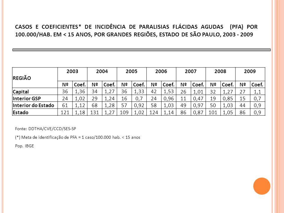 CASOS E COEFICIENTES* DE INCIDÊNCIA DE PARALISIAS FLÁCIDAS AGUDAS (PFA) POR 100.000/HAB.