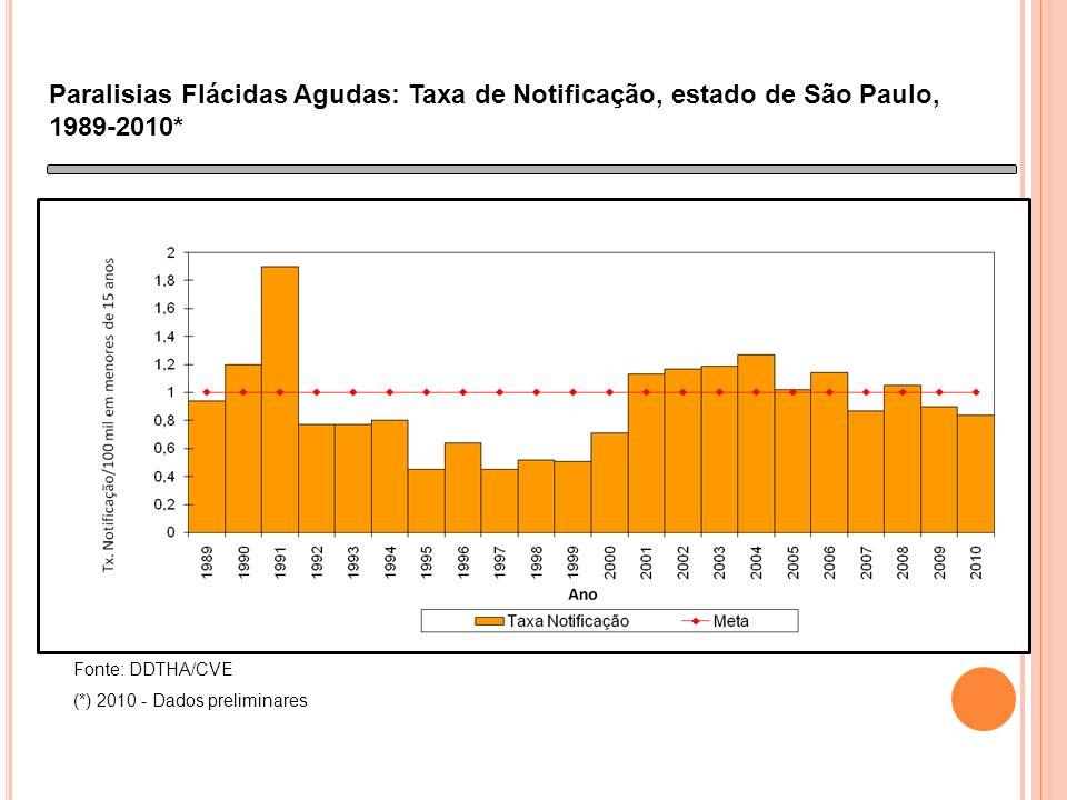 Paralisias Flácidas Agudas: Taxa de Notificação, estado de São Paulo, 1989-2010* Fonte: DDTHA/CVE (*) 2010 - Dados preliminares