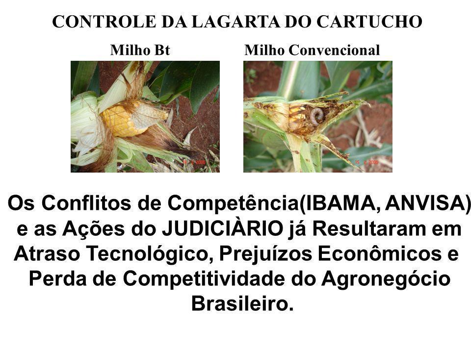 Os Conflitos de Competência(IBAMA, ANVISA) e as Ações do JUDICIÀRIO já Resultaram em Atraso Tecnológico, Prejuízos Econômicos e Perda de Competitividade do Agronegócio Brasileiro.