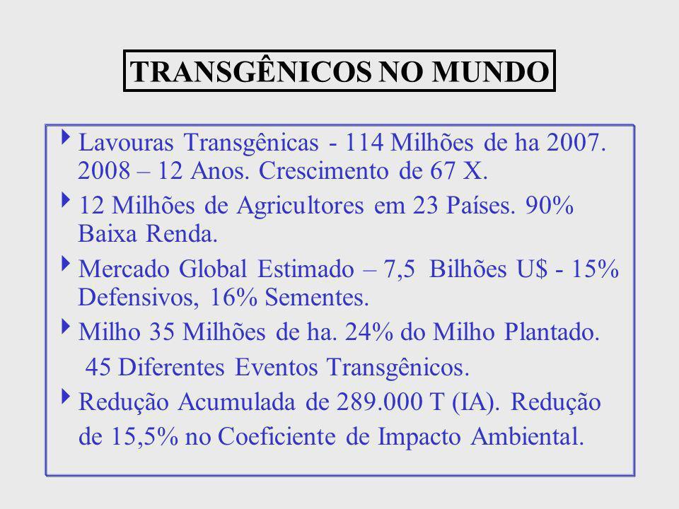 Lavouras Transgênicas - 114 Milhões de ha 2007. 2008 – 12 Anos. Crescimento de 67 X. 12 Milhões de Agricultores em 23 Países. 90% Baixa Renda. Mercado