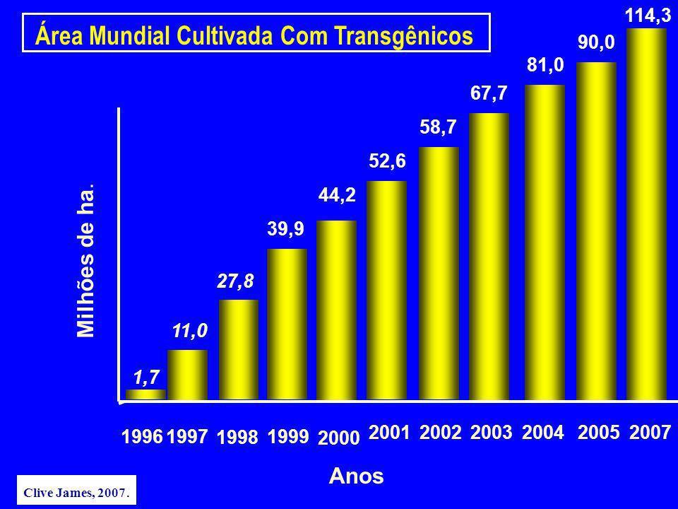 Anos Área Mundial Cultivada Com Transgênicos Milhões de ha. 1,7 27,8 44,2 52,6 58,7 67,7 39,9 81,0 19961997 1998 1999 2000 200120022003 2004 90,0 2005