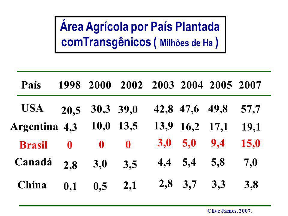 Área Agrícola por País Plantada comTransgênicos ( Milhões de Ha ) Clive James, 2007.