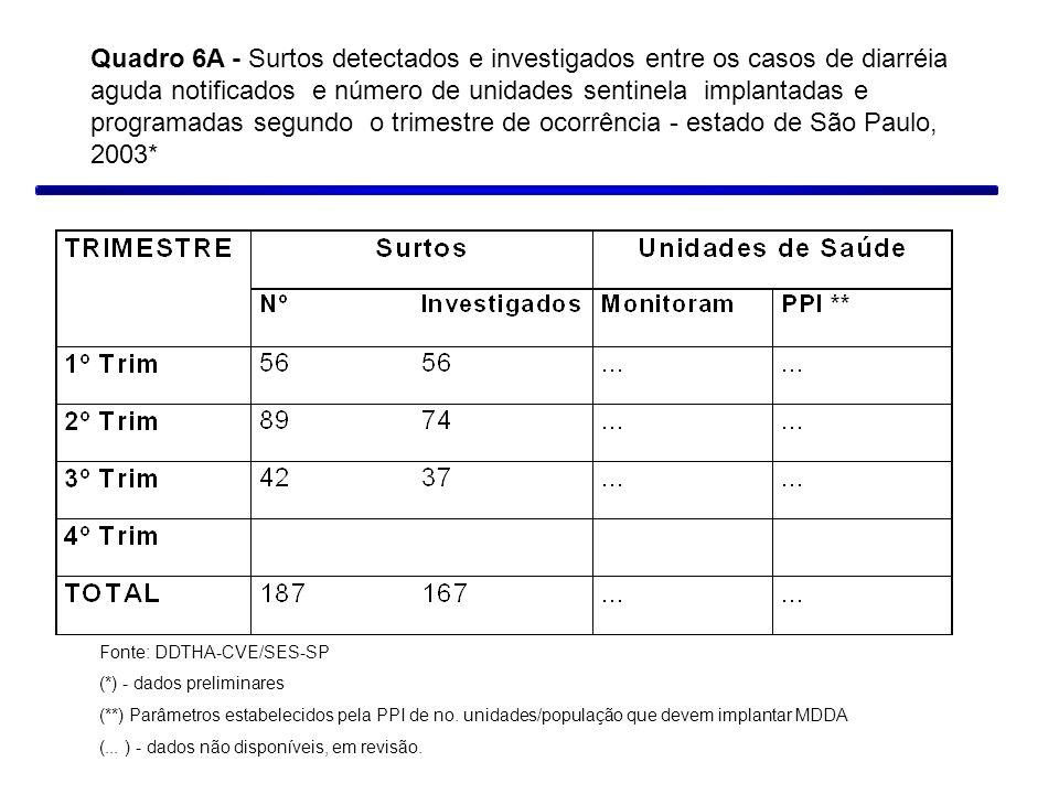 Quadro 6A - Surtos detectados e investigados entre os casos de diarréia aguda notificados e número de unidades sentinela implantadas e programadas seg
