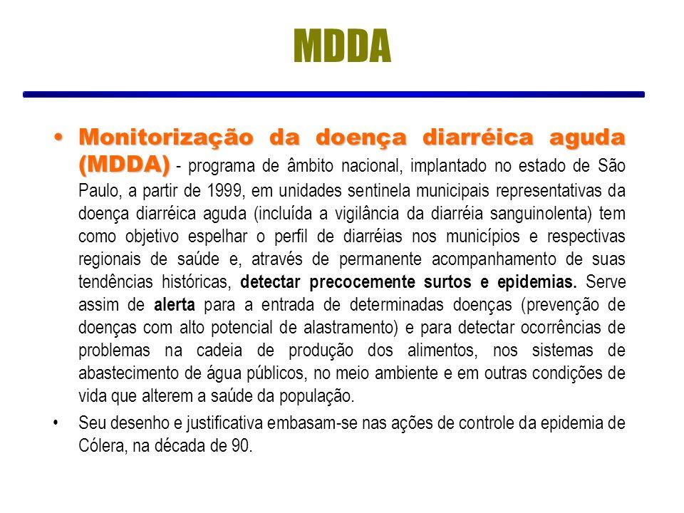 MDDA Monitorização da doença diarréica aguda (MDDA)Monitorização da doença diarréica aguda (MDDA) - programa de âmbito nacional, implantado no estado