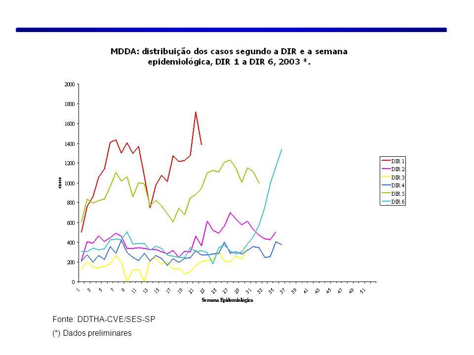 Fonte: DDTHA-CVE/SES-SP (*) Dados preliminares