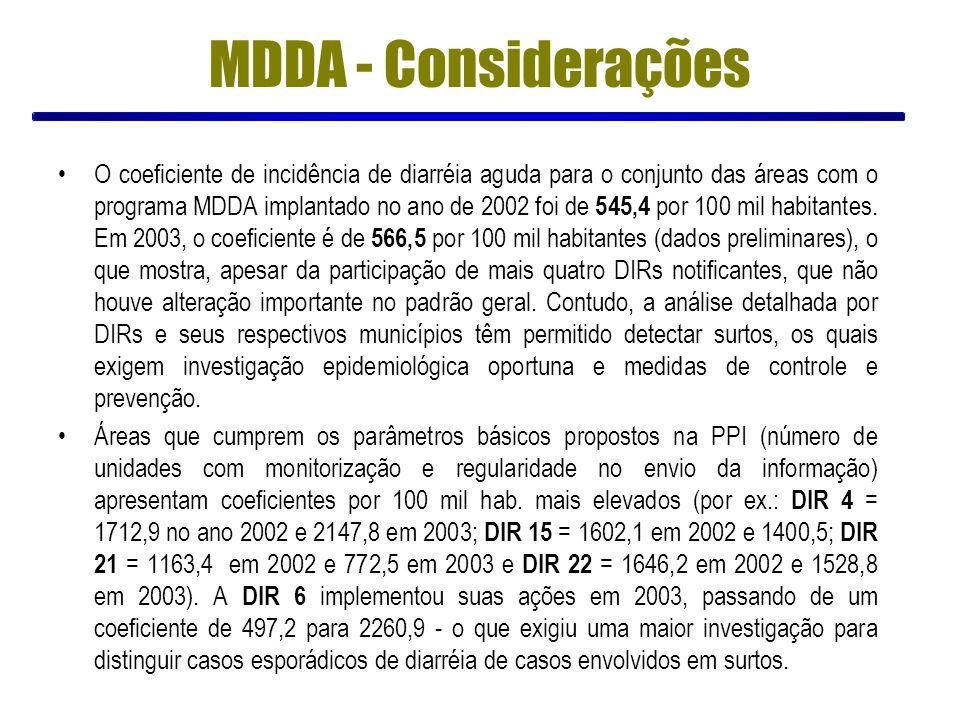 O coeficiente de incidência de diarréia aguda para o conjunto das áreas com o programa MDDA implantado no ano de 2002 foi de 545,4 por 100 mil habitan