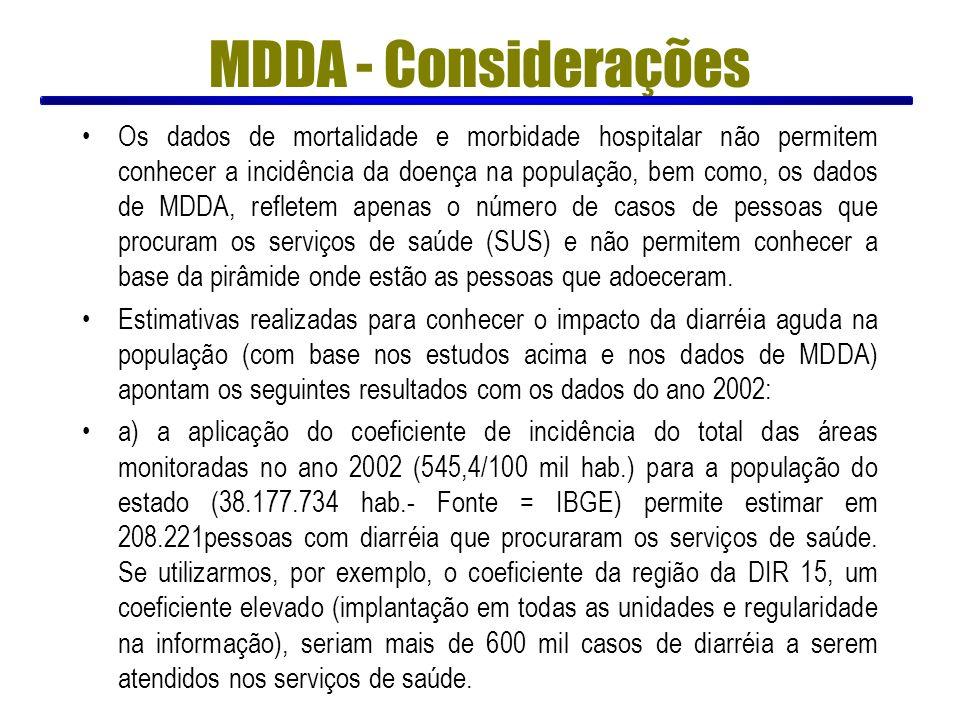 Os dados de mortalidade e morbidade hospitalar não permitem conhecer a incidência da doença na população, bem como, os dados de MDDA, refletem apenas
