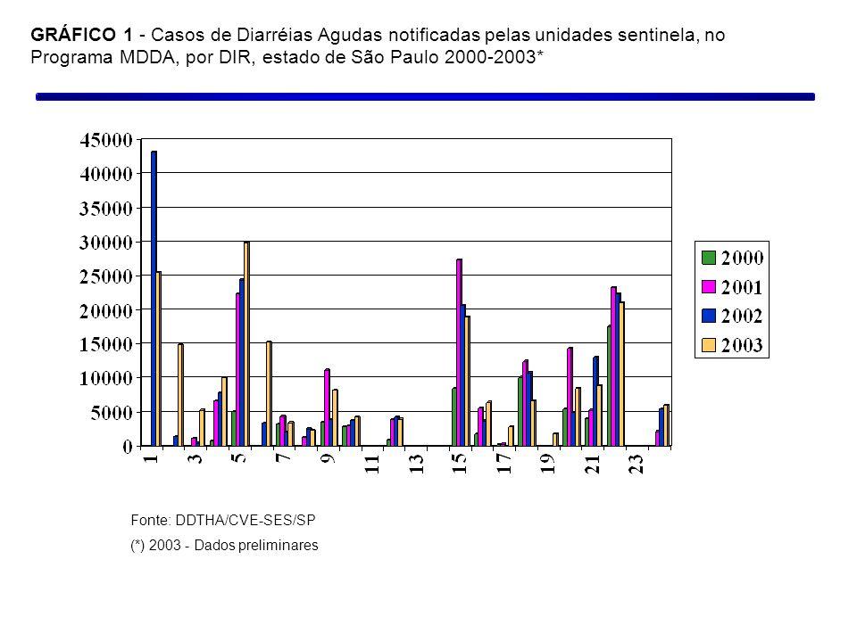 GRÁFICO 1 - Casos de Diarréias Agudas notificadas pelas unidades sentinela, no Programa MDDA, por DIR, estado de São Paulo 2000-2003* Fonte: DDTHA/CVE