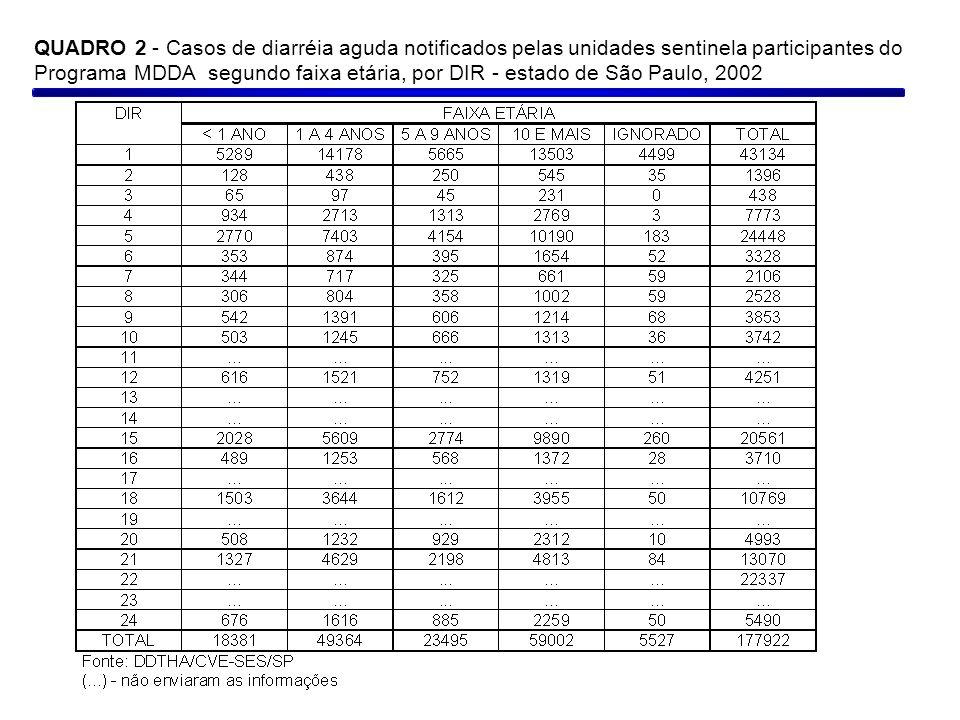 QUADRO 2 - Casos de diarréia aguda notificados pelas unidades sentinela participantes do Programa MDDA segundo faixa etária, por DIR - estado de São P