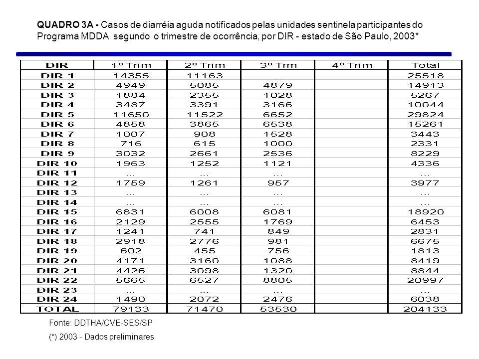 QUADRO 3A - Casos de diarréia aguda notificados pelas unidades sentinela participantes do Programa MDDA segundo o trimestre de ocorrência, por DIR - e