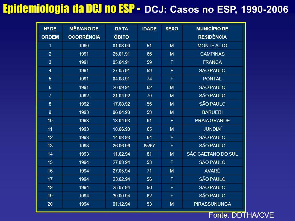 Epidemiologia da DCJ no ESP - Epidemiologia da DCJ no ESP - DCJ: Casos no ESP, 1990-2006 Fonte: DDTHA/CVE Nº DEMÊS/ANO DEDATAIDADESEXOMUNICÍPIO DE ORD