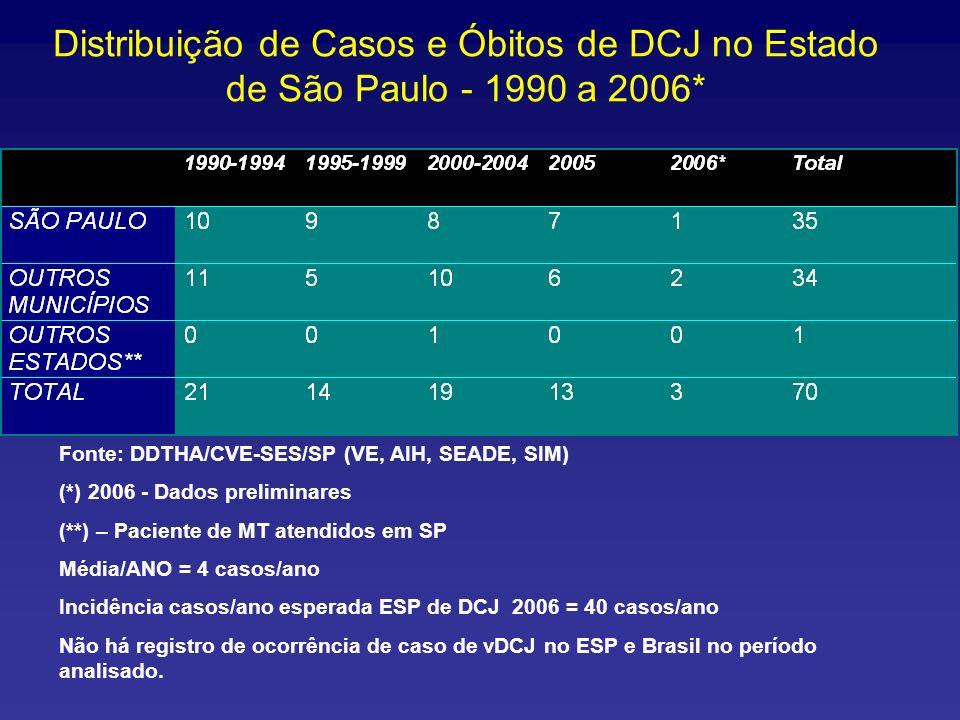 Distribuição de Casos e Óbitos de DCJ no Estado de São Paulo - 1990 a 2006* Fonte: DDTHA/CVE-SES/SP (VE, AIH, SEADE, SIM) (*) 2006 - Dados preliminare