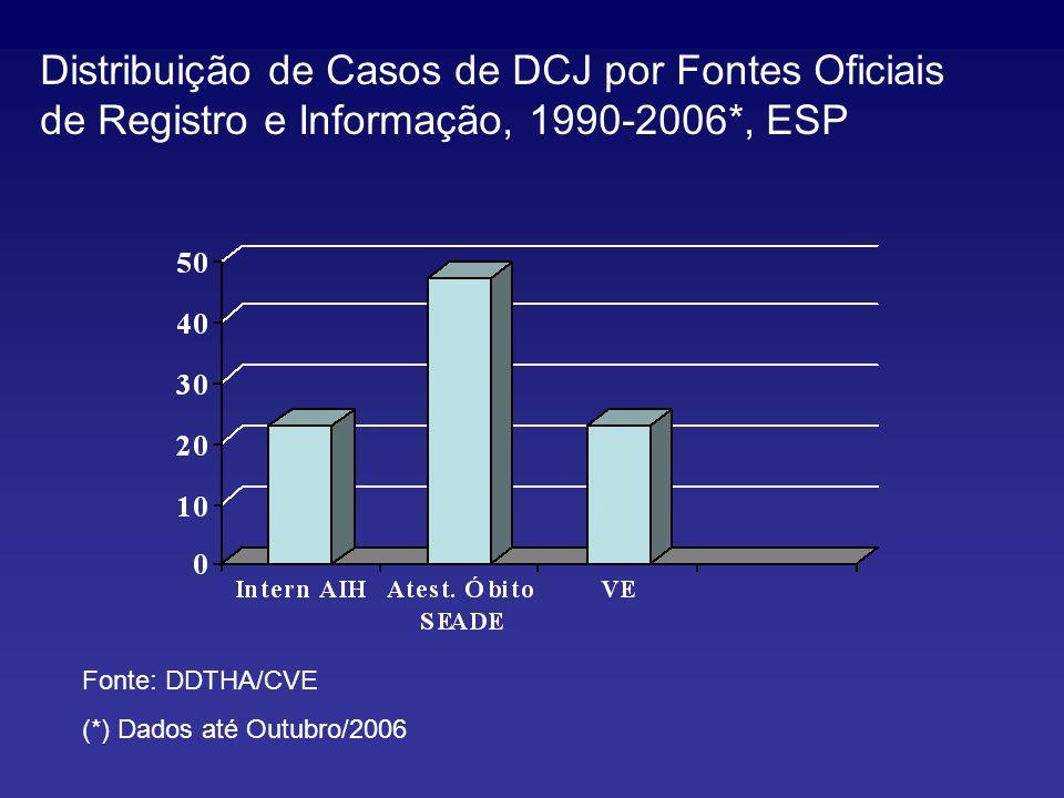 Distribuição de Casos de DCJ por Fontes Oficiais de Registro e Informação, 1990-2006*, ESP Fonte: DDTHA/CVE (*) Dados até Outubro/2006