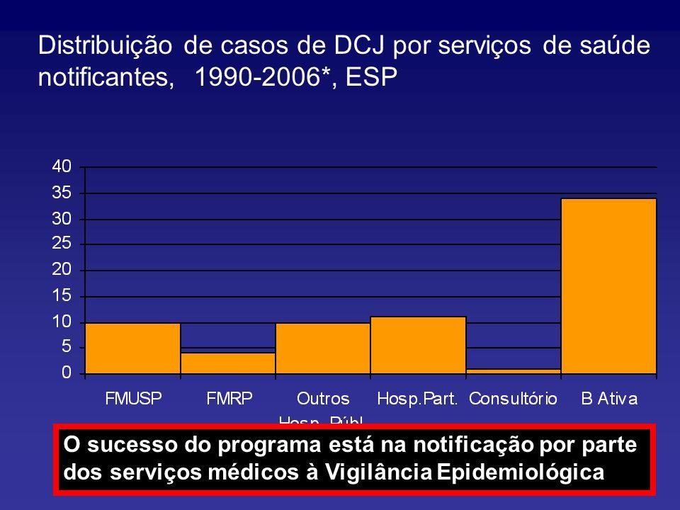 Distribuição de casos de DCJ por serviços de saúde notificantes, 1990-2006*, ESP Fonte: DDTHA/CVE (*) Dados até Outubro/2006 O sucesso do programa est