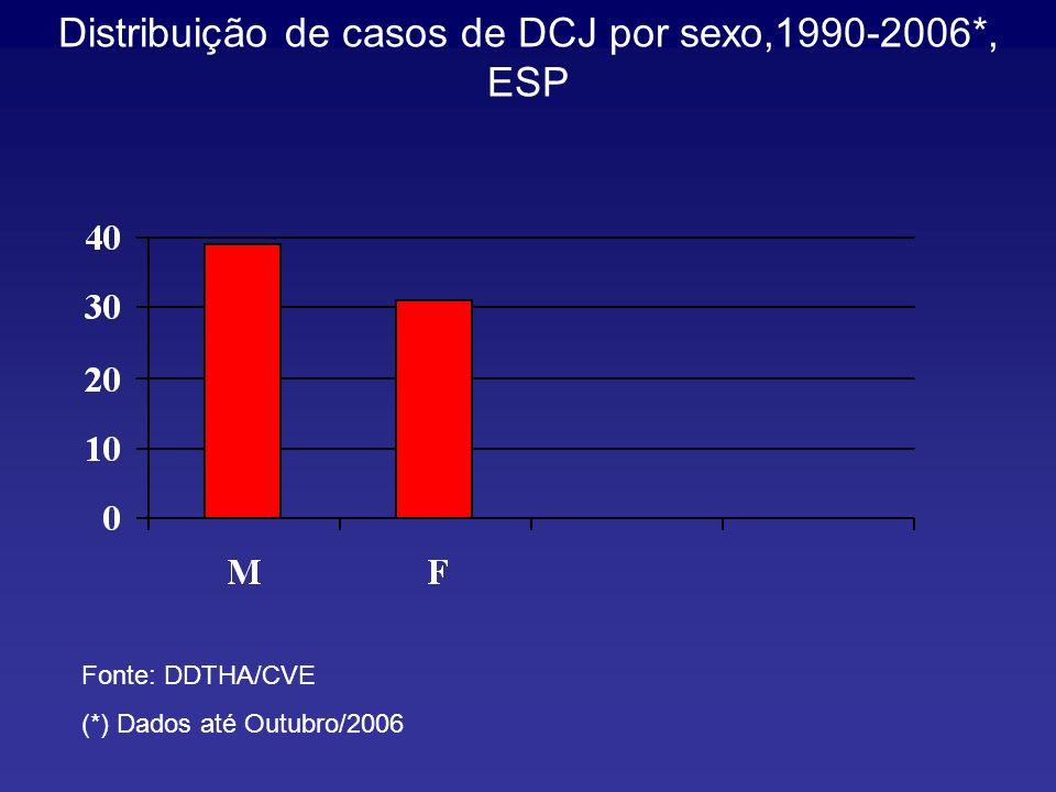 Distribuição de casos de DCJ por sexo,1990-2006*, ESP Fonte: DDTHA/CVE (*) Dados até Outubro/2006
