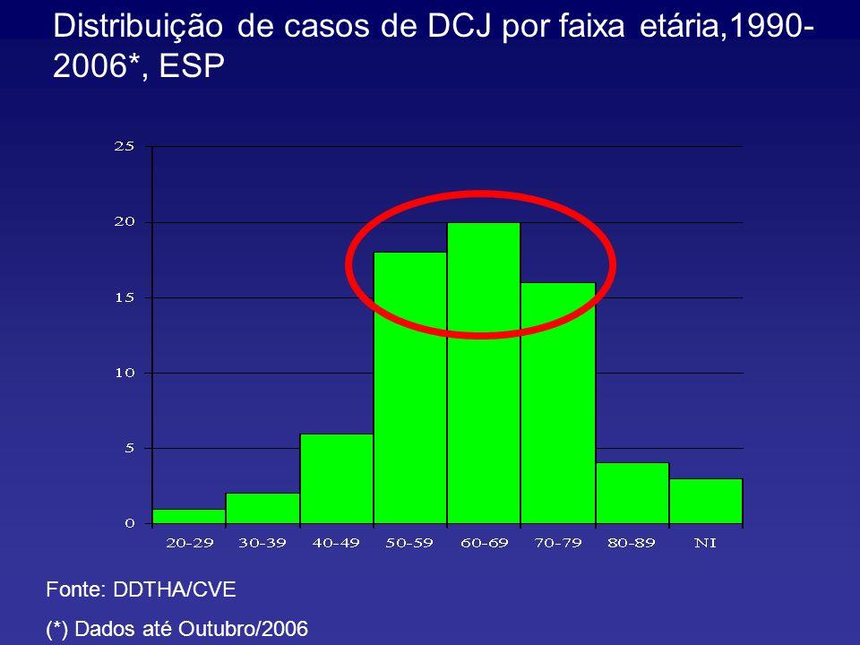 Distribuição de casos de DCJ por faixa etária,1990- 2006*, ESP Fonte: DDTHA/CVE (*) Dados até Outubro/2006