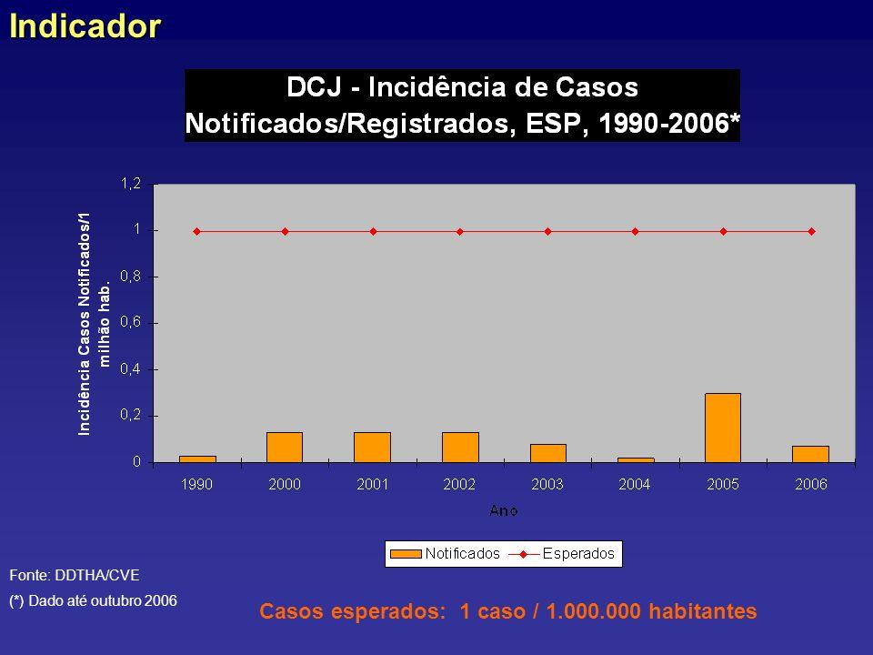 Casos esperados: 1 caso / 1.000.000 habitantesIndicador Fonte: DDTHA/CVE (*) Dado até outubro 2006