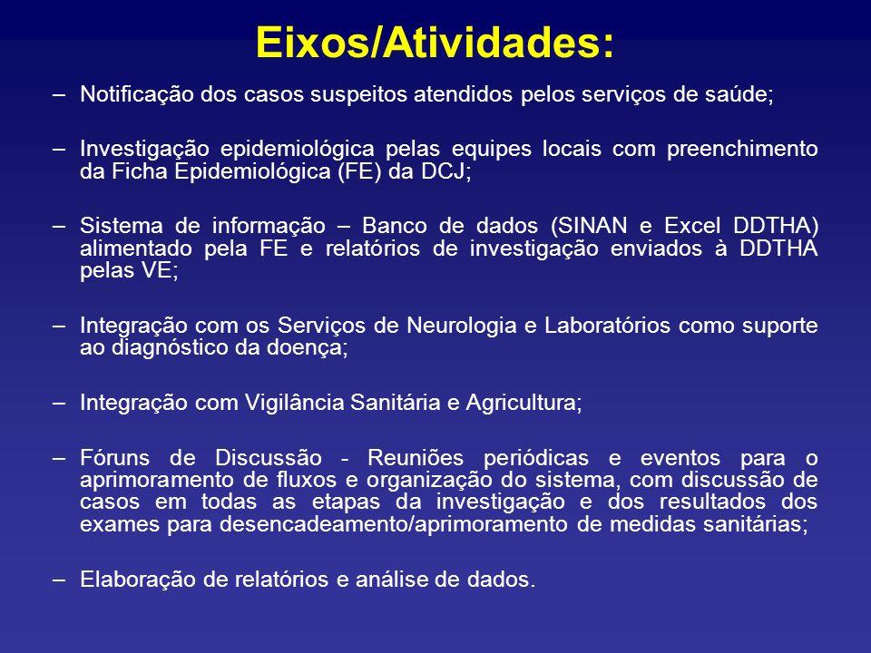 Eixos/Atividades: –Notificação dos casos suspeitos atendidos pelos serviços de saúde; –Investigação epidemiológica pelas equipes locais com preenchime