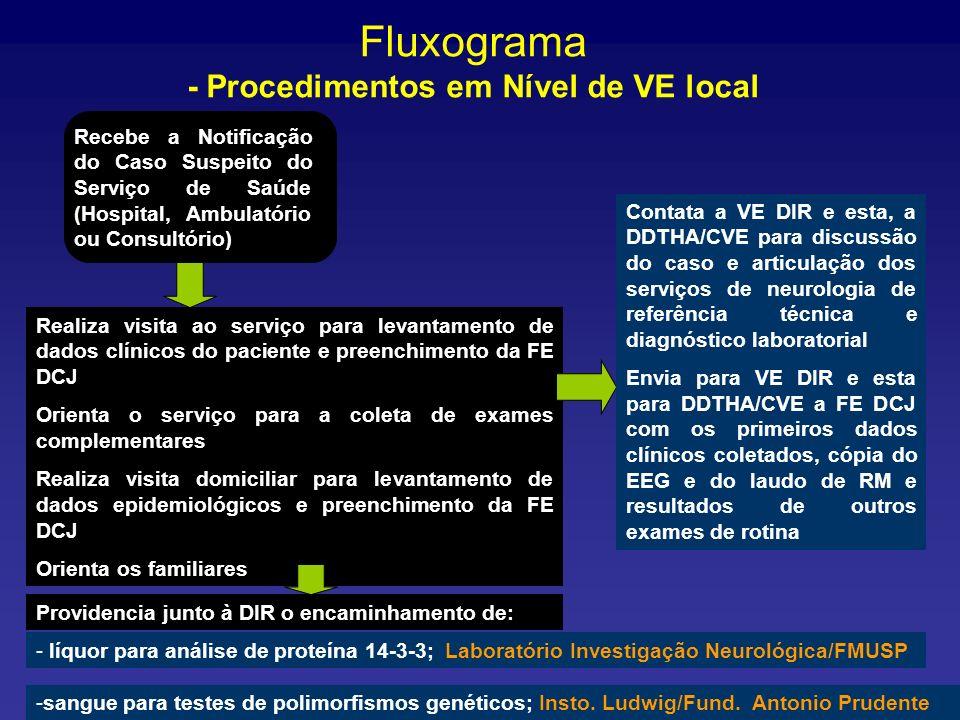Fluxograma - Procedimentos em Nível de VE local Recebe a Notificação do Caso Suspeito do Serviço de Saúde (Hospital, Ambulatório ou Consultório) Reali