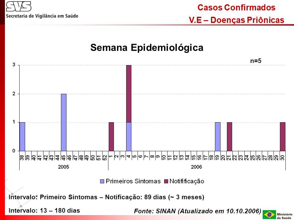 Casos Confirmados V.E – Doenças Priônicas Casos Confirmados V.E – Doenças Priônicas Semana Epidemiológica Intervalo: Primeiro Sintomas – Notificação: 89 dias (~ 3 meses) Intervalo: 13 – 180 dias n=5 Fonte: SINAN (Atualizado em 10.10.2006)