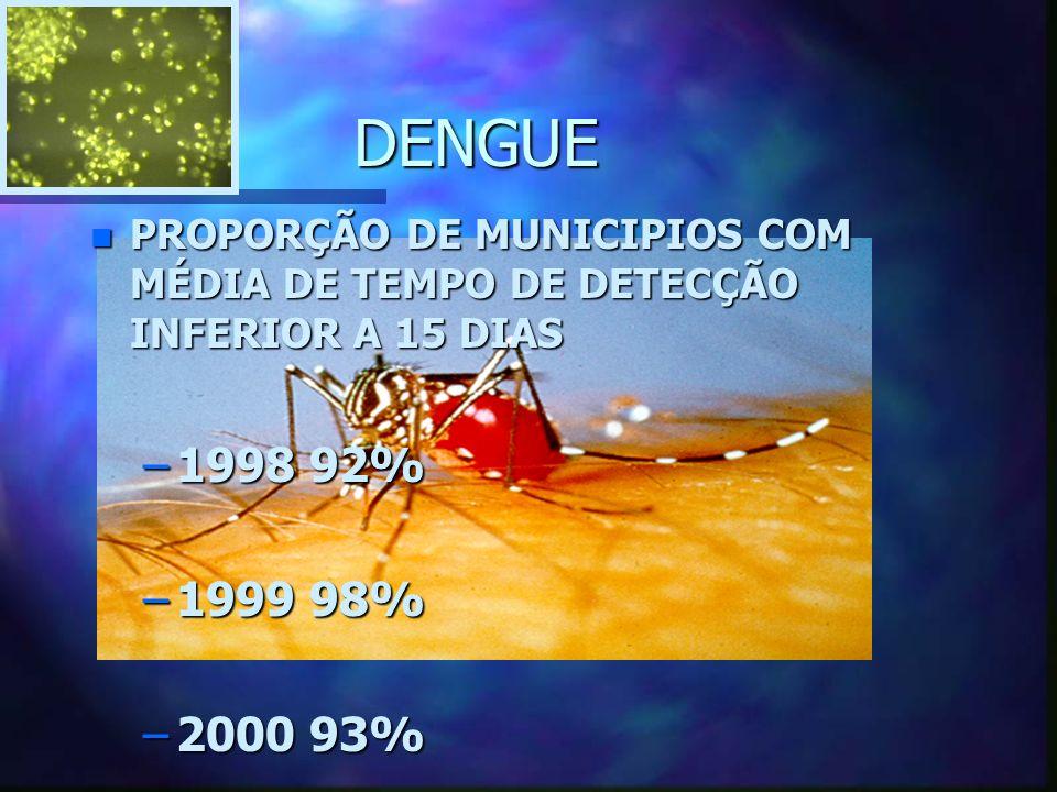DENGUE n PROPORÇÃO DE MUNICIPIOS COM MÉDIA DE TEMPO DE DETECÇÃO INFERIOR A 15 DIAS –1998 92% –1999 98% –2000 93%