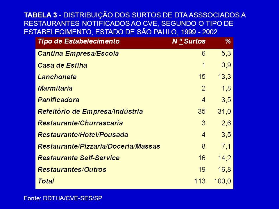 TABELA 3 - DISTRIBUIÇÃO DOS SURTOS DE DTA ASSSOCIADOS A RESTAURANTES NOTIFICADOS AO CVE, SEGUNDO O TIPO DE ESTABELECIMENTO, ESTADO DE SÃO PAULO, 1999