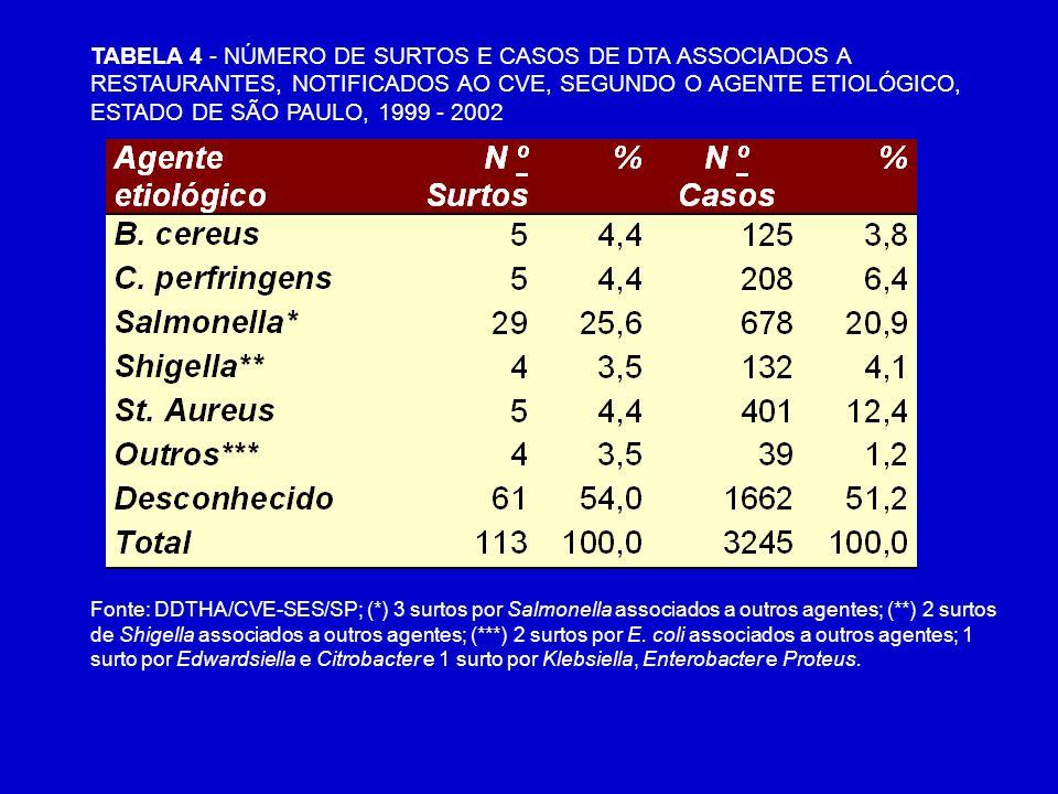 Fonte: DDTHA/CVE-SES/SP; (*) 3 surtos por Salmonella associados a outros agentes; (**) 2 surtos de Shigella associados a outros agentes; (***) 2 surto