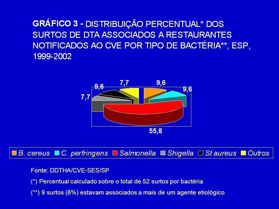 (*) Percentual calculado sobre o total de 52 surtos por bactéria (**) 9 surtos (8%) estavam associados a mais de um agente etiológico