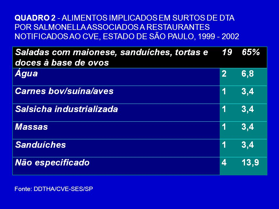 QUADRO 2 - ALIMENTOS IMPLICADOS EM SURTOS DE DTA POR SALMONELLA ASSOCIADOS A RESTAURANTES NOTIFICADOS AO CVE, ESTADO DE SÃO PAULO, 1999 - 2002 Fonte: