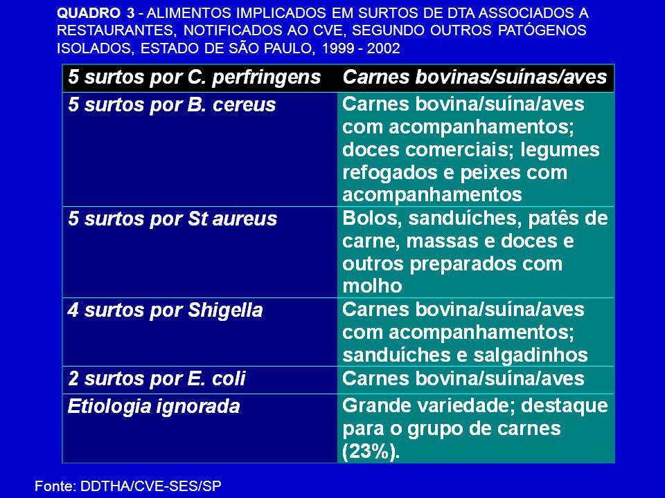 QUADRO 3 - ALIMENTOS IMPLICADOS EM SURTOS DE DTA ASSOCIADOS A RESTAURANTES, NOTIFICADOS AO CVE, SEGUNDO OUTROS PATÓGENOS ISOLADOS, ESTADO DE SÃO PAULO