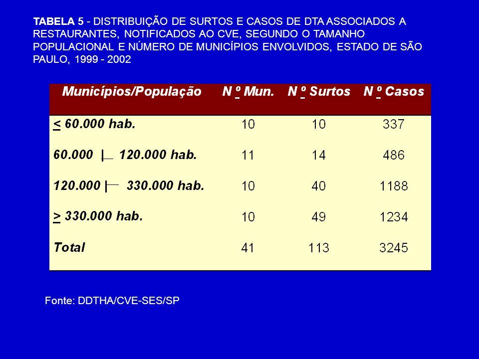 TABELA 5 - DISTRIBUIÇÃO DE SURTOS E CASOS DE DTA ASSOCIADOS A RESTAURANTES, NOTIFICADOS AO CVE, SEGUNDO O TAMANHO POPULACIONAL E NÚMERO DE MUNICÍPIOS