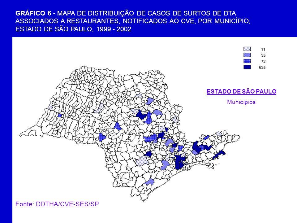 GRÁFICO 6 - MAPA DE DISTRIBUIÇÃO DE CASOS DE SURTOS DE DTA ASSOCIADOS A RESTAURANTES, NOTIFICADOS AO CVE, POR MUNICÍPIO, ESTADO DE SÃO PAULO, 1999 - 2