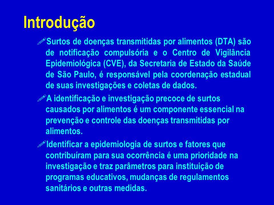 Introdução ! Surtos de doenças transmitidas por alimentos (DTA) são de notificação compulsória e o Centro de Vigilância Epidemiológica (CVE), da Secre