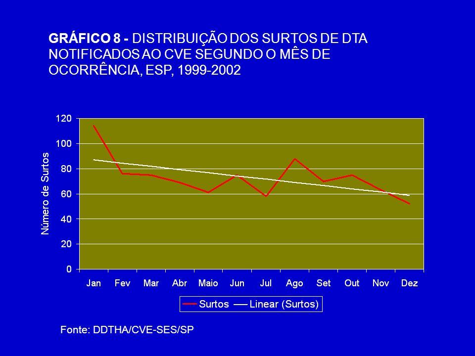 GRÁFICO 8 - DISTRIBUIÇÃO DOS SURTOS DE DTA NOTIFICADOS AO CVE SEGUNDO O MÊS DE OCORRÊNCIA, ESP, 1999-2002 Fonte: DDTHA/CVE-SES/SP