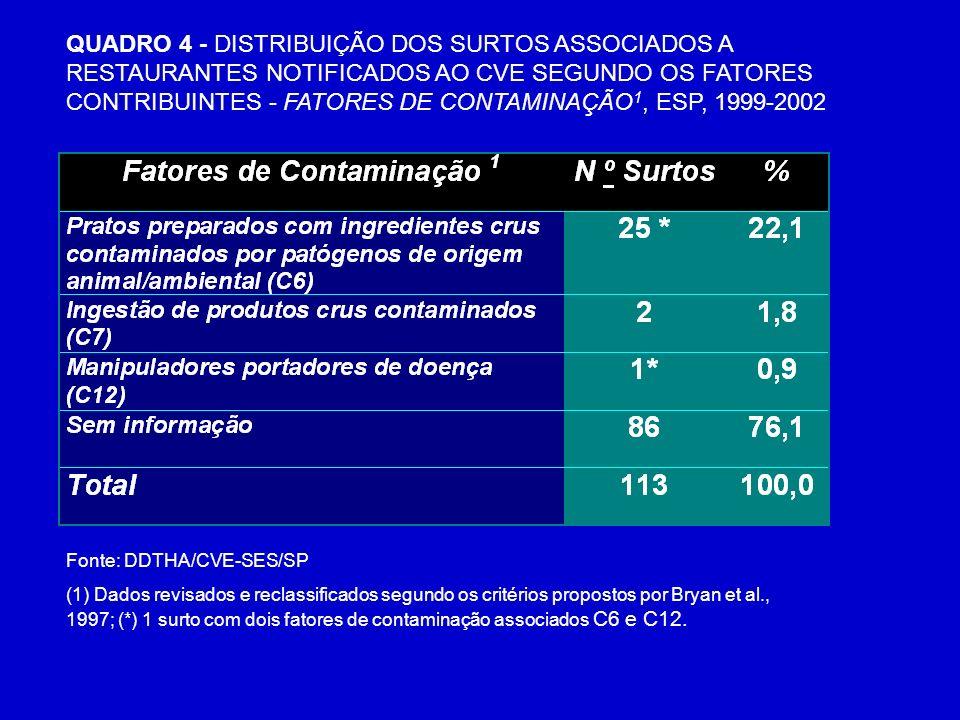 (1) Dados revisados e reclassificados segundo os critérios propostos por Bryan et al., 1997; (*) 1 surto com dois fatores de contaminação associados C