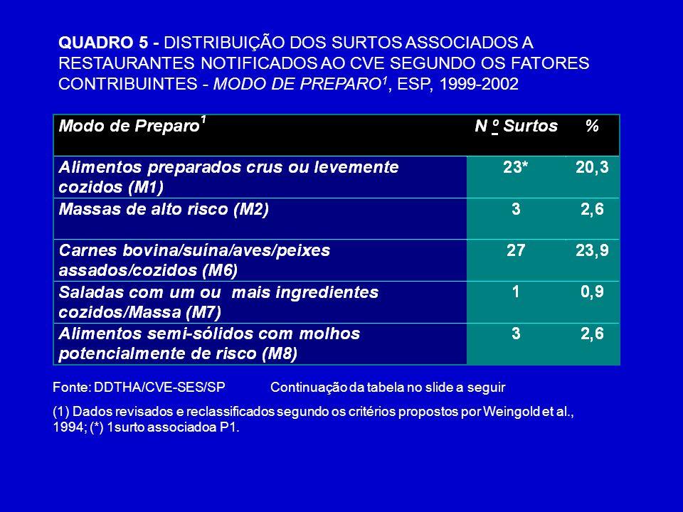 QUADRO 5 - DISTRIBUIÇÃO DOS SURTOS ASSOCIADOS A RESTAURANTES NOTIFICADOS AO CVE SEGUNDO OS FATORES CONTRIBUINTES - MODO DE PREPARO 1, ESP, 1999-2002 F
