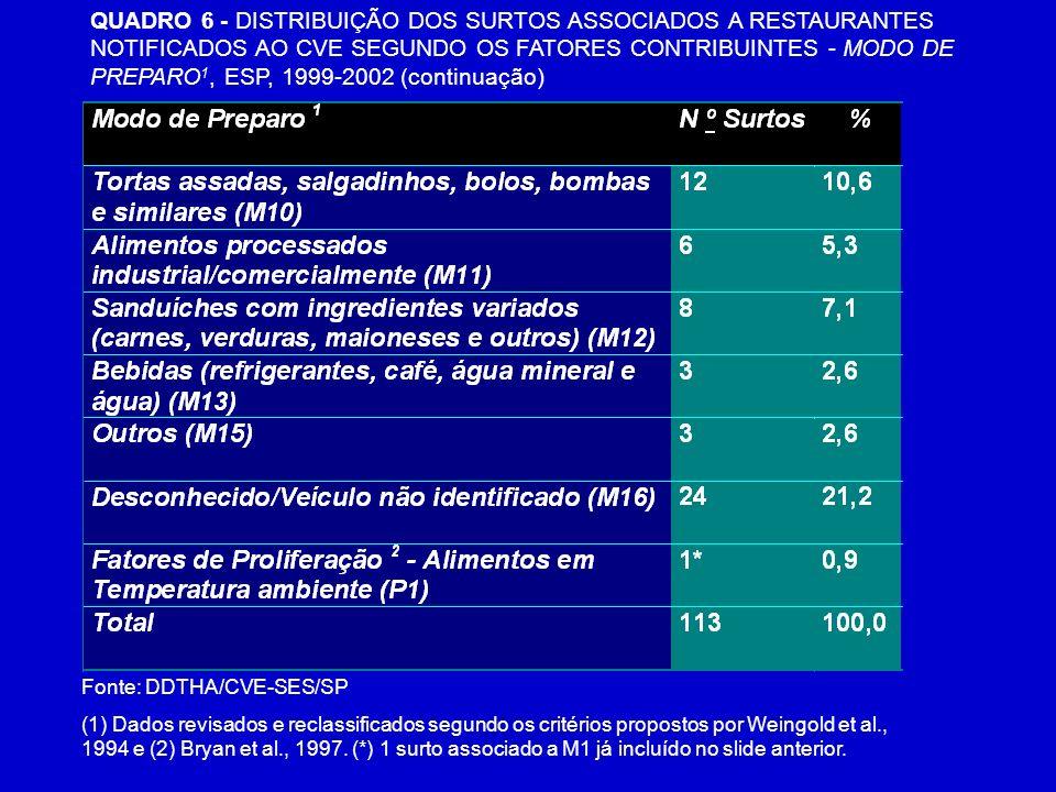 QUADRO 6 - DISTRIBUIÇÃO DOS SURTOS ASSOCIADOS A RESTAURANTES NOTIFICADOS AO CVE SEGUNDO OS FATORES CONTRIBUINTES - MODO DE PREPARO 1, ESP, 1999-2002 (