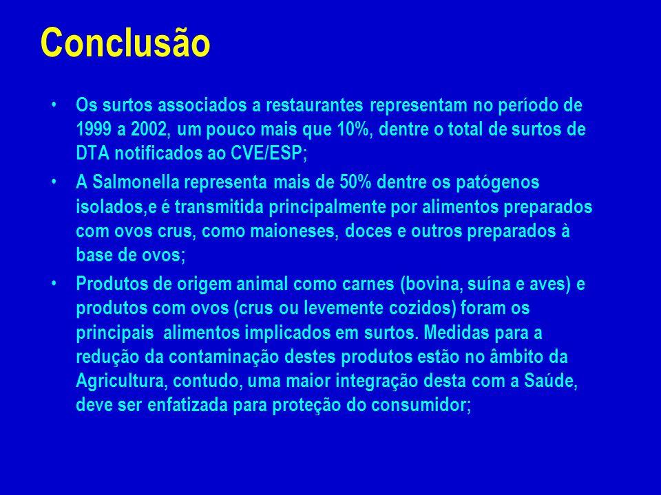 Os surtos associados a restaurantes representam no período de 1999 a 2002, um pouco mais que 10%, dentre o total de surtos de DTA notificados ao CVE/E