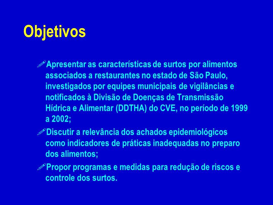 ! Apresentar as características de surtos por alimentos associados a restaurantes no estado de São Paulo, investigados por equipes municipais de vigil