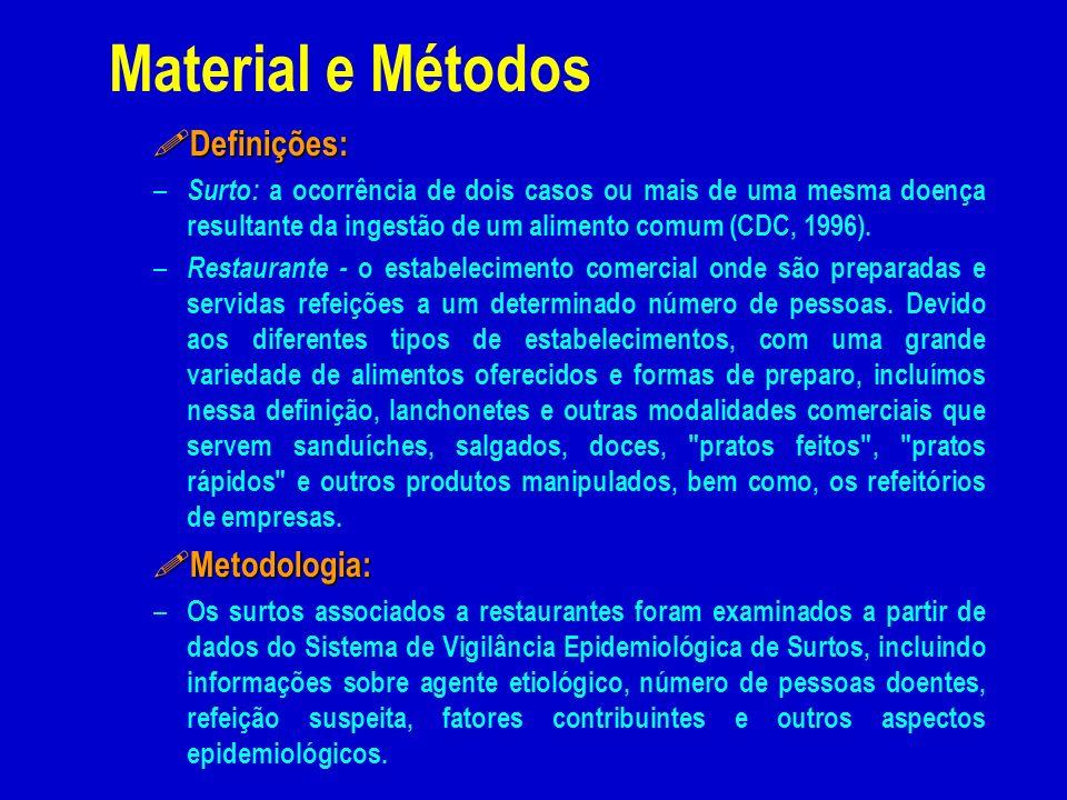 Material e Métodos ! Definições: – Surto: a ocorrência de dois casos ou mais de uma mesma doença resultante da ingestão de um alimento comum (CDC, 199