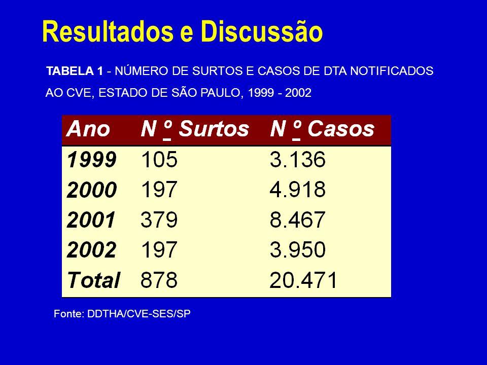 Resultados e Discussão TABELA 1 - NÚMERO DE SURTOS E CASOS DE DTA NOTIFICADOS AO CVE, ESTADO DE SÃO PAULO, 1999 - 2002 Fonte: DDTHA/CVE-SES/SP