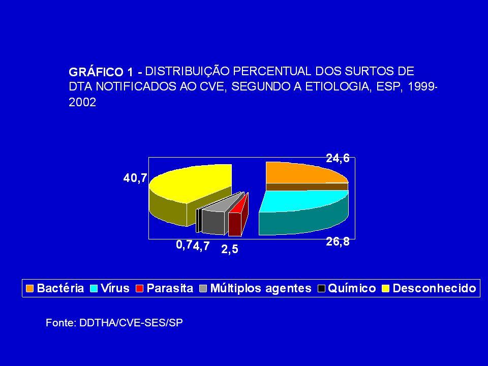 TABELA 5 - DISTRIBUIÇÃO DE SURTOS E CASOS DE DTA ASSOCIADOS A RESTAURANTES, NOTIFICADOS AO CVE, SEGUNDO O TAMANHO POPULACIONAL E NÚMERO DE MUNICÍPIOS ENVOLVIDOS, ESTADO DE SÃO PAULO, 1999 - 2002 Fonte: DDTHA/CVE-SES/SP