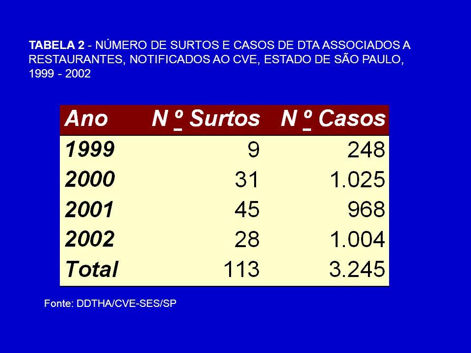 TABELA 2 - NÚMERO DE SURTOS E CASOS DE DTA ASSOCIADOS A RESTAURANTES, NOTIFICADOS AO CVE, ESTADO DE SÃO PAULO, 1999 - 2002 Fonte: DDTHA/CVE-SES/SP