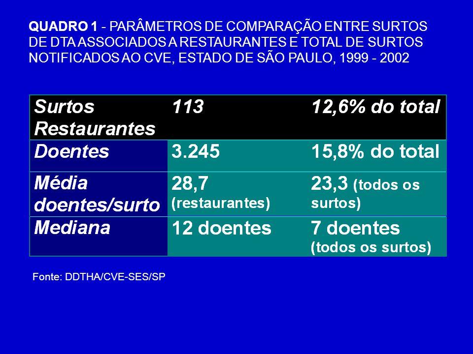 TABELA 3 - DISTRIBUIÇÃO DOS SURTOS DE DTA ASSSOCIADOS A RESTAURANTES NOTIFICADOS AO CVE, SEGUNDO O TIPO DE ESTABELECIMENTO, ESTADO DE SÃO PAULO, 1999 - 2002 Fonte: DDTHA/CVE-SES/SP