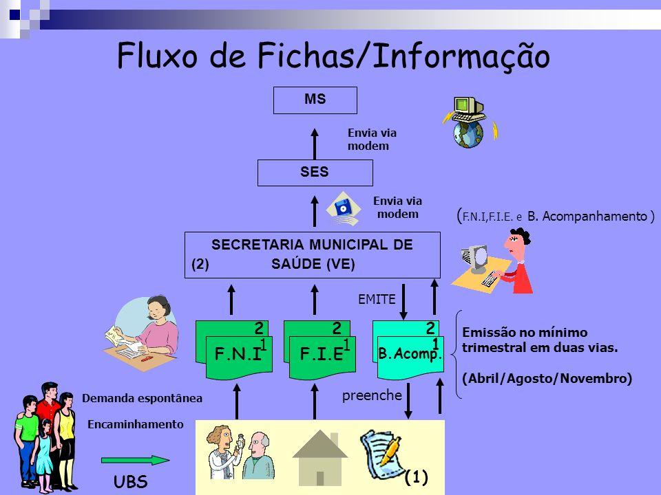 Fluxo de Fichas/Informação F.N.I ( 1) 1 2 envia preenche SECRETARIA MUNICIPAL DE (2) SAÚDE (VE) F.I.E 1 2 Envia via modem SES MS Envia via modem EMITE