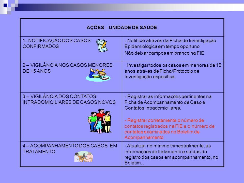 AÇÕES – UNIDADE DE SAÚDE 1- NOTIFICAÇÃO DOS CASOS CONFIRMADOS - Notificar através da Ficha de Investigação Epidemiológica em tempo oportuno Não deixar