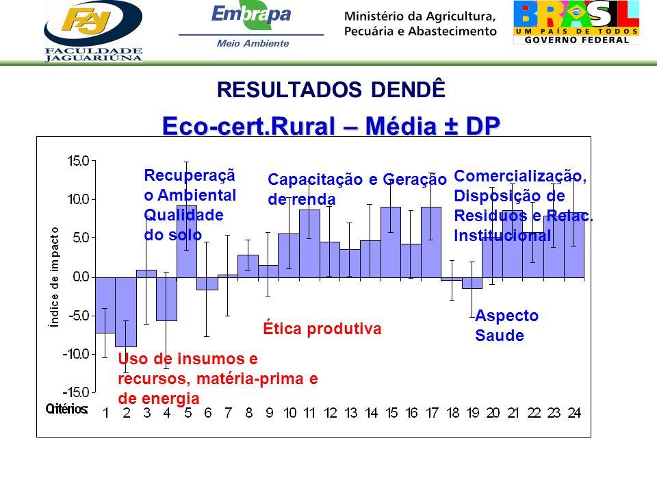 Eco-cert.Rural – Média ± DP RESULTADOS DENDÊ Uso de insumos e recursos, matéria-prima e de energia Ética produtiva Capacitação e Geração de renda Come